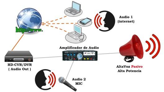Megafono CCTV Activo Altavoz Ip66 esquema de conexion amplificador - Alta potencia