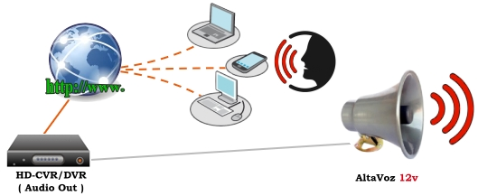Altavoz Megafono CCTV Activo interior Altavoz Ip66 - Alta potencia 13W