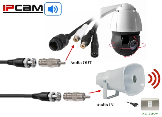KIT Camara IP PTZCam XPROHD + altavoz megafono activo