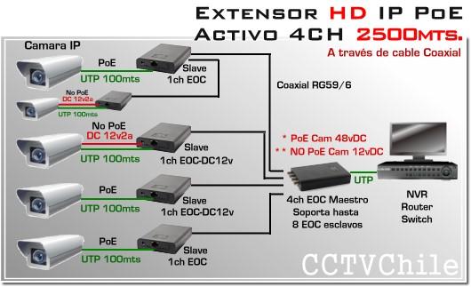 Extensor Activo IP HD( red ) a través de cable coaxial | 2500mts.