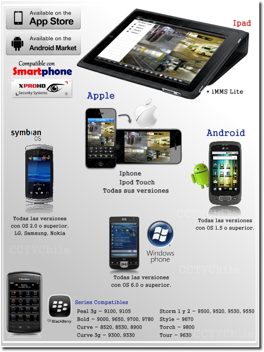 Acceso Smartphone iPhone Android WindowsMobile iPad Notebook
