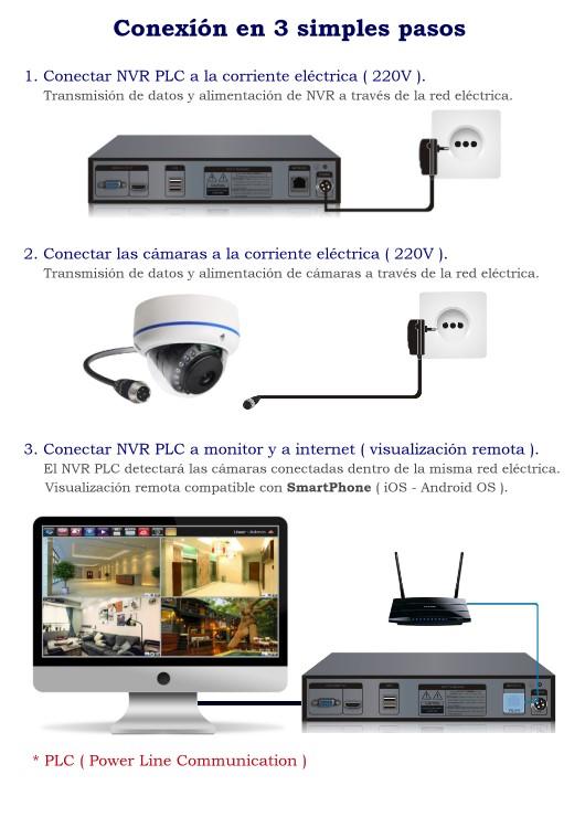 Conexion KIT PLC Camaras y NVR a traves de corriente electrica 220v
