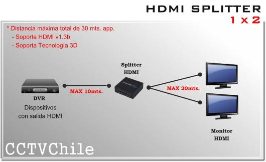 Splitter HDMI de 1 a 2 bocas -- maximo 30 mts. HDMI 1x2