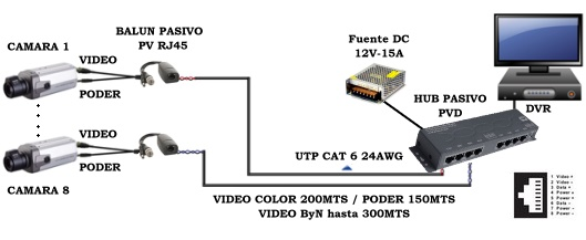 KIT HUB VIDEO BALUN PASIVO CCTV 308PVD-KIT 8 canales