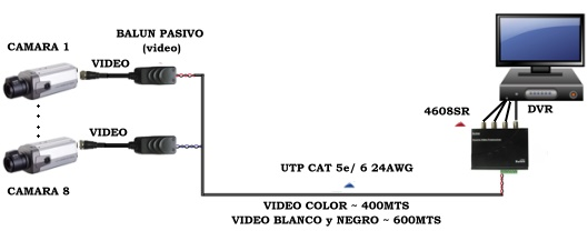 HUB VIDEO BALUN PASIVO CCTV 4608SR-III 8 canales