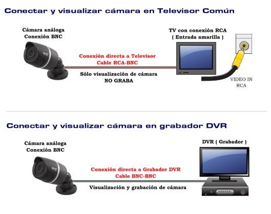 Camara analoga conectar a monitor o DVR - conexion RCA o BNC