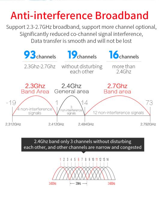 Comfast CF-E130NV2 1200Mbps Repetidor de enrutador WIFI al aire libre 2.4G 300Mbps + 5Ghz 867mbps 1200mbps