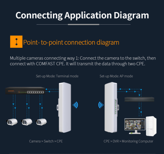 Comfast CF-E312AV2 300Mbps Repetidor de enrutador WIFI al aire libre 5.8G 300Mbps - 5Ghz.  2KV